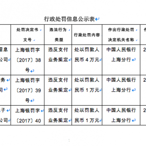 快讯!人民银行上海总部一次处罚7家支付公司,罚款最高50万元 ...
