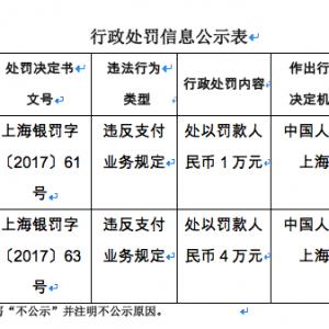 安付宝和上海新华传媒违规分别被罚1万元和4万元