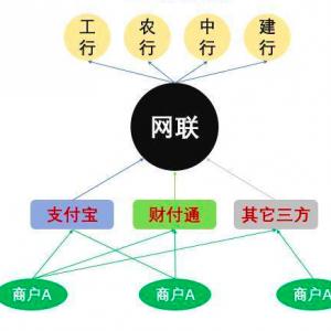 网联成功组织多家银行与支付机构联合生产压测