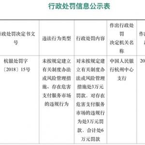 中汇电子支付浙江分公司因违规被央行罚款6万元