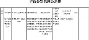 拉卡拉浙江分公司存在危害支付市场等违规行为被罚4万元