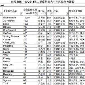 胡润发布最新独角兽指数,蚂蚁金服银商拉卡拉等多家支付机构上榜 ...
