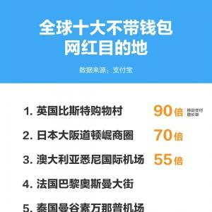 十一黄金周掀出境热 中国移动支付带火了全球10大网红目的地 ...