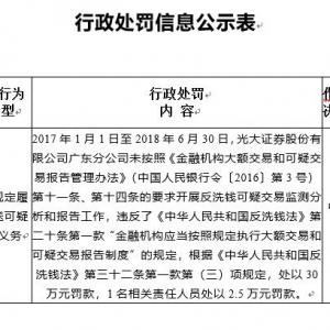 """光大证券广东分公司因""""违反反洗钱规定""""遭罚32.5万元"""