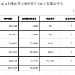 中汇支付欠了上市公司2.25亿元