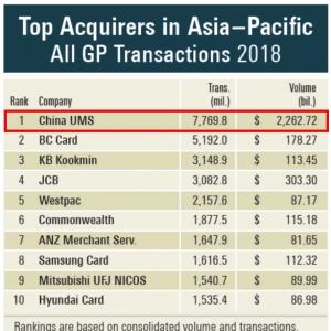 尼尔森发布《2018年度亚太地区收单机构排名》