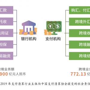 截至2018年底,支付机构跨境业务额770亿元!
