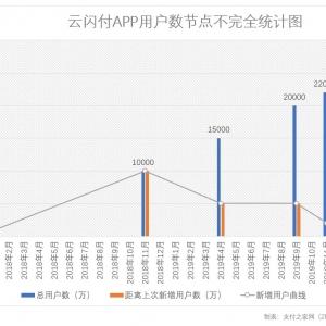 云闪付APP用户数破2.4亿,有增长放缓迹象出现
