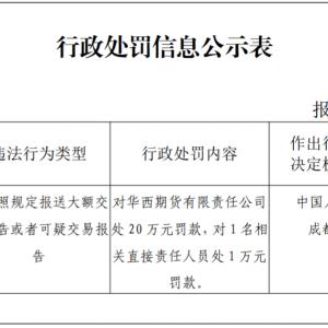 华西期货反洗钱不力遭央行罚款20万元