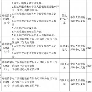 广发银行郑州违反反洗钱等规定遭罚百万,副行长同时被罚