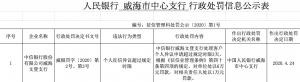 中信文登支行因征信违规被央行罚款6万元