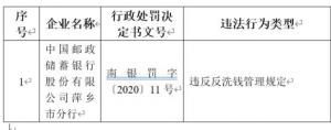 邮储银行萍乡分行反洗钱不力遭罚20万元