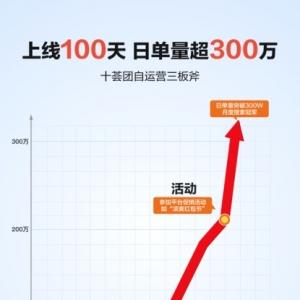 大促活动成绩单  十荟团支付宝小程序日单量超300万